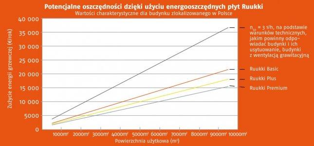 Termoizolacje - Niższe koszty energii</br> dzięki nowym energooszczędnym płytom warstwowym Ruukki
