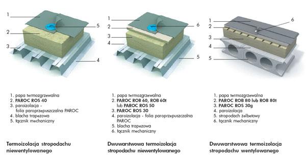Termoizolacje - Izolacja dachów płaskich wełną kamienną PAROC