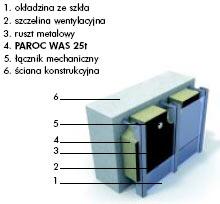 Termoizolacje - Ocieplanie ścian zewnętrznych metodą lekką suchą
